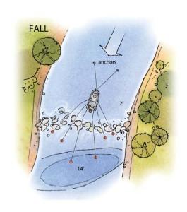 Deep river Hole