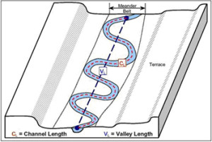 A simple drawing of how the river channel meanders form bank to bank within the river